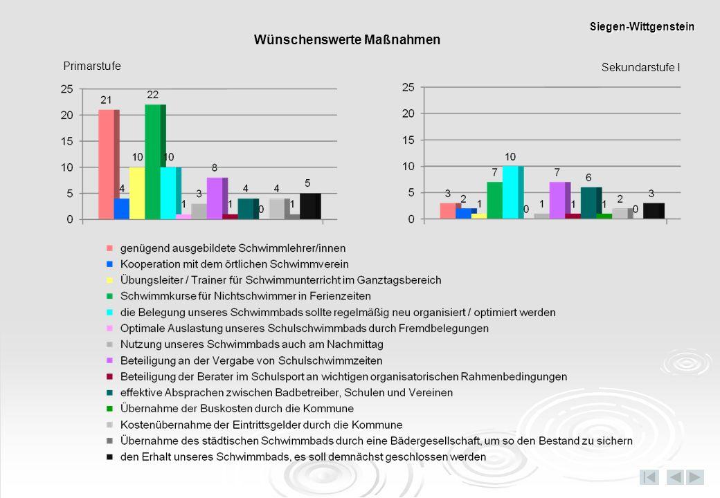 Primarstufe Sekundarstufe I Wünschenswerte Maßnahmen Siegen-Wittgenstein