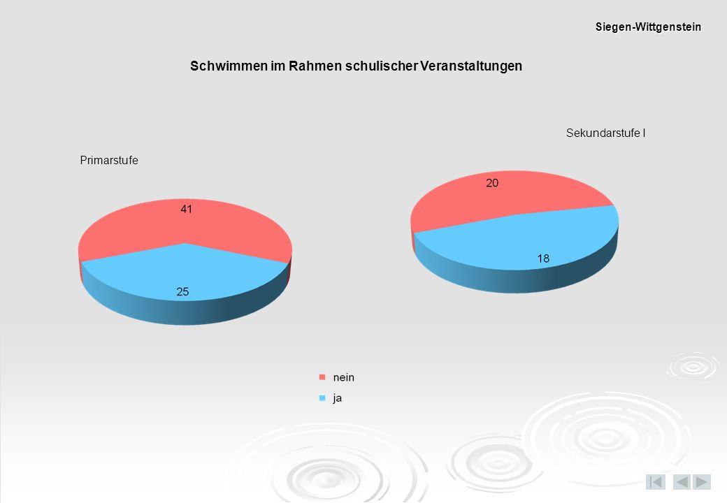 Dauer Fußweg/Busfahrt zum Schwimmbad Primarstufe Sekundarstufe I Siegen-Wittgenstein