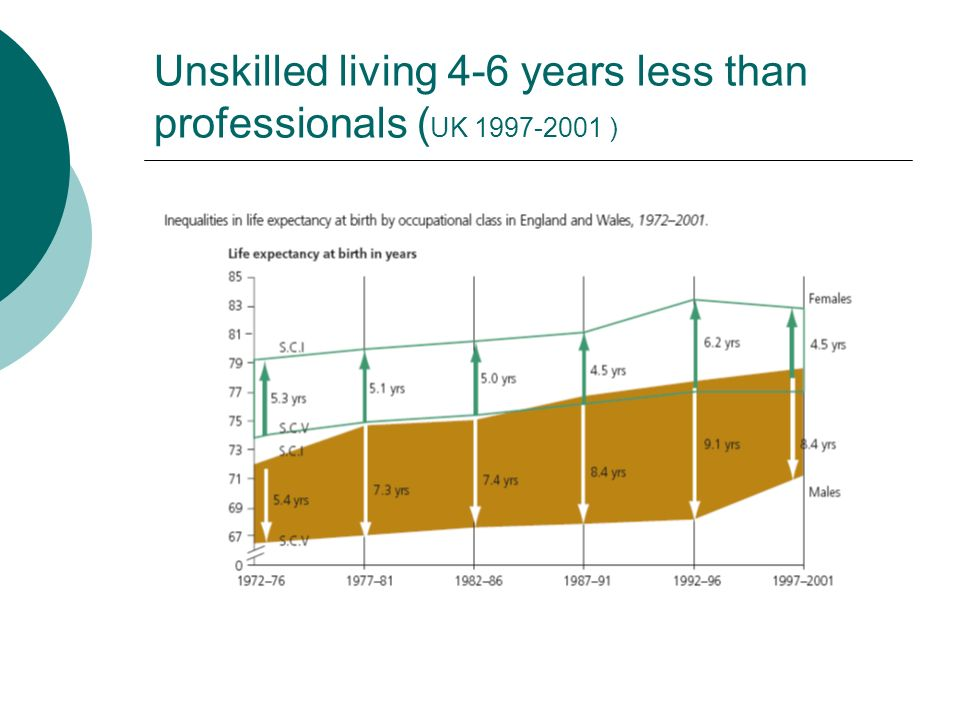 Unskilled living 4-6 years less than professionals ( UK 1997-2001 )