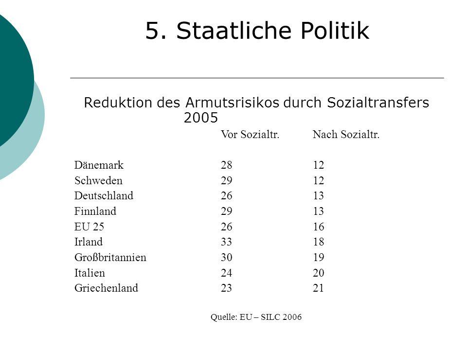 5. Staatliche Politik Reduktion des Armutsrisikos durch Sozialtransfers 2005 Vor Sozialtr.