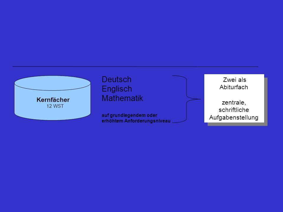 Deutsch Englisch Mathematik auf grundlegendem oder erhöhtem Anforderungsniveau Zwei als Abiturfach zentrale, schriftliche Aufgabenstellung Zwei als Ab