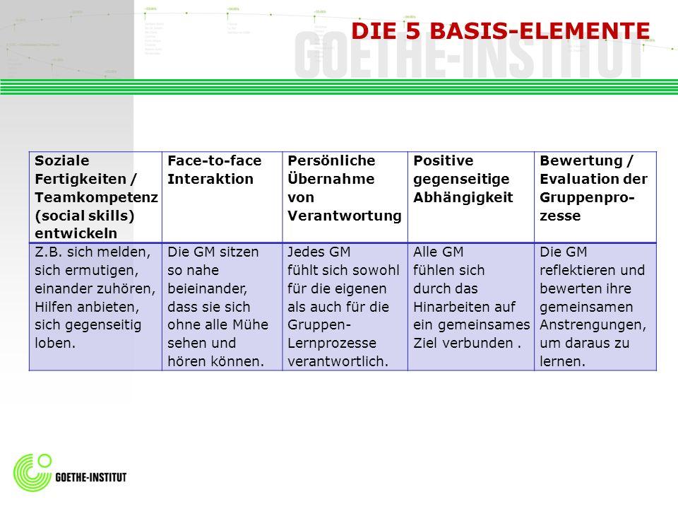 DIE 5 BASIS-ELEMENTE Soziale Fertigkeiten / Teamkompetenz (social skills) entwickeln Face-to-face Interaktion Persönliche Übernahme von Verantwortung