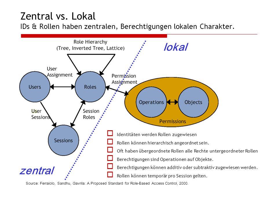 Zentral vs. Lokal IDs & Rollen haben zentralen, Berechtigungen lokalen Charakter. Source: Ferraiolo, Sandhu, Gavrila: A Proposed Standard for Role-Bas