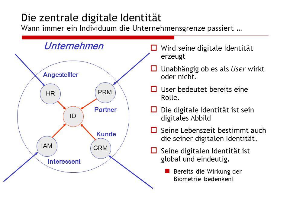 Die zentrale digitale Identität Wann immer ein Individuum die Unternehmensgrenze passiert … Wird seine digitale Identität erzeugt Unabhängig ob es als