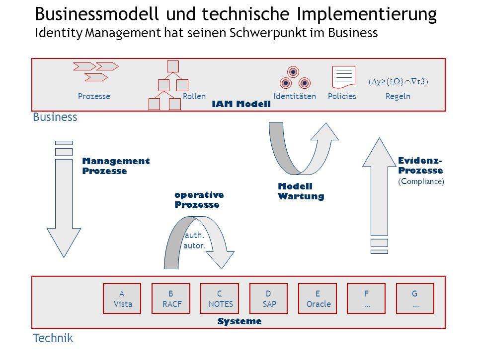 Businessmodell und technische Implementierung Identity Management hat seinen Schwerpunkt im Business A Vista B RACF C NOTES D SAP E Oracle F …F … G …G