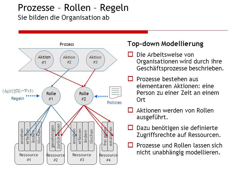 Prozesse – Rollen – Regeln Sie bilden die Organisation ab Top-down Modellierung Die Arbeitsweise von Organisationen wird durch ihre Geschäftsprozesse