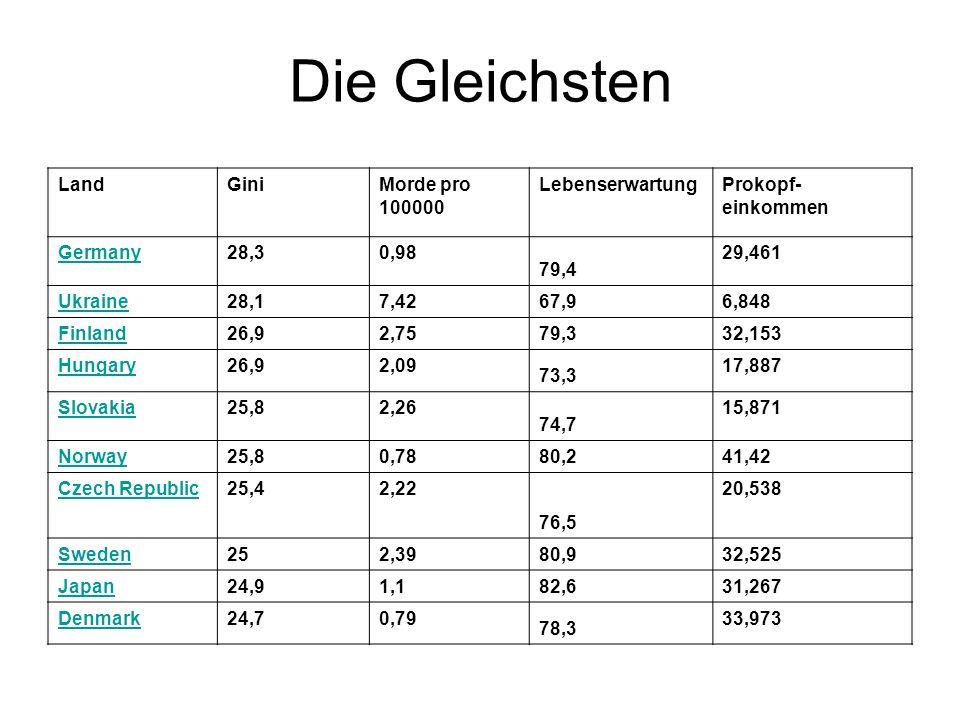 Die Gleichsten LandGiniMorde pro 100000 LebenserwartungProkopf- einkommen Germany28,30,98 79,4 29,461 Ukraine28,17,42 67,9 6,848 Finland26,92,75 79,3