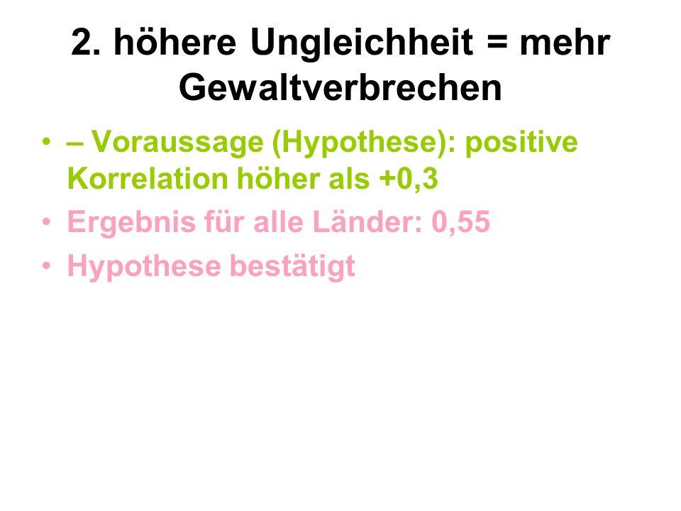 2. höhere Ungleichheit = mehr Gewaltverbrechen – Voraussage (Hypothese): positive Korrelation höher als +0,3 Ergebnis für alle Länder: 0,55 Hypothese