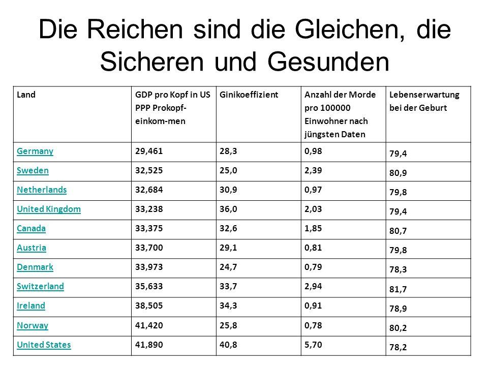Die Reichen sind die Gleichen, die Sicheren und Gesunden Land GDP pro Kopf in US PPP Prokopf- einkom-men Ginikoeffizient Anzahl der Morde pro 100000 E