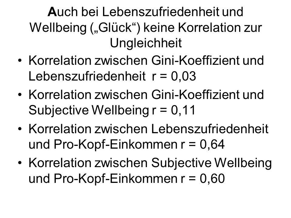 Auch bei Lebenszufriedenheit und Wellbeing (Glück) keine Korrelation zur Ungleichheit Korrelation zwischen Gini-Koeffizient und Lebenszufriedenheit r