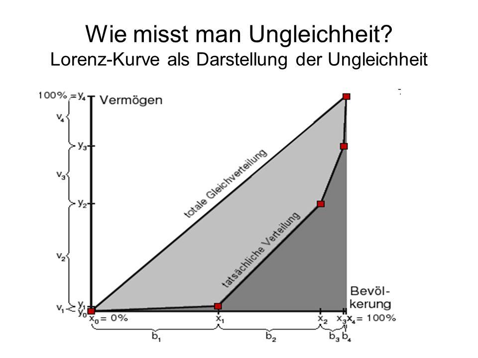 Wie misst man Ungleichheit? Lorenz-Kurve als Darstellung der Ungleichheit
