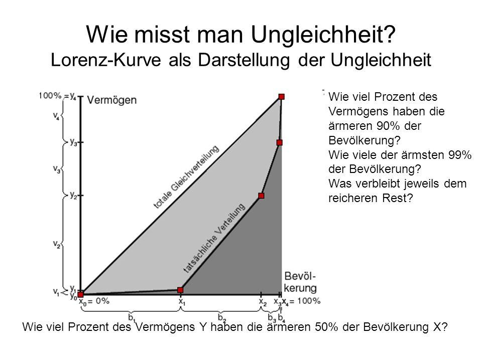 Wie viel Prozent des Vermögens Y haben die ärmeren 50% der Bevölkerung X? Wie viel Prozent des Vermögens haben die ärmeren 90% der Bevölkerung? Wie vi