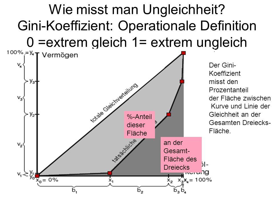 Wie misst man Ungleichheit? Gini-Koeffizient: Operationale Definition 0 =extrem gleich 1= extrem ungleich %-Anteil dieser Fläche an der Gesamt- Fläche