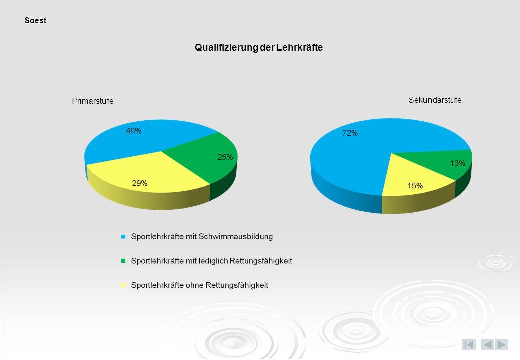 Primarstufe Sekundarstufe Qualifizierung der Lehrkräfte Soest