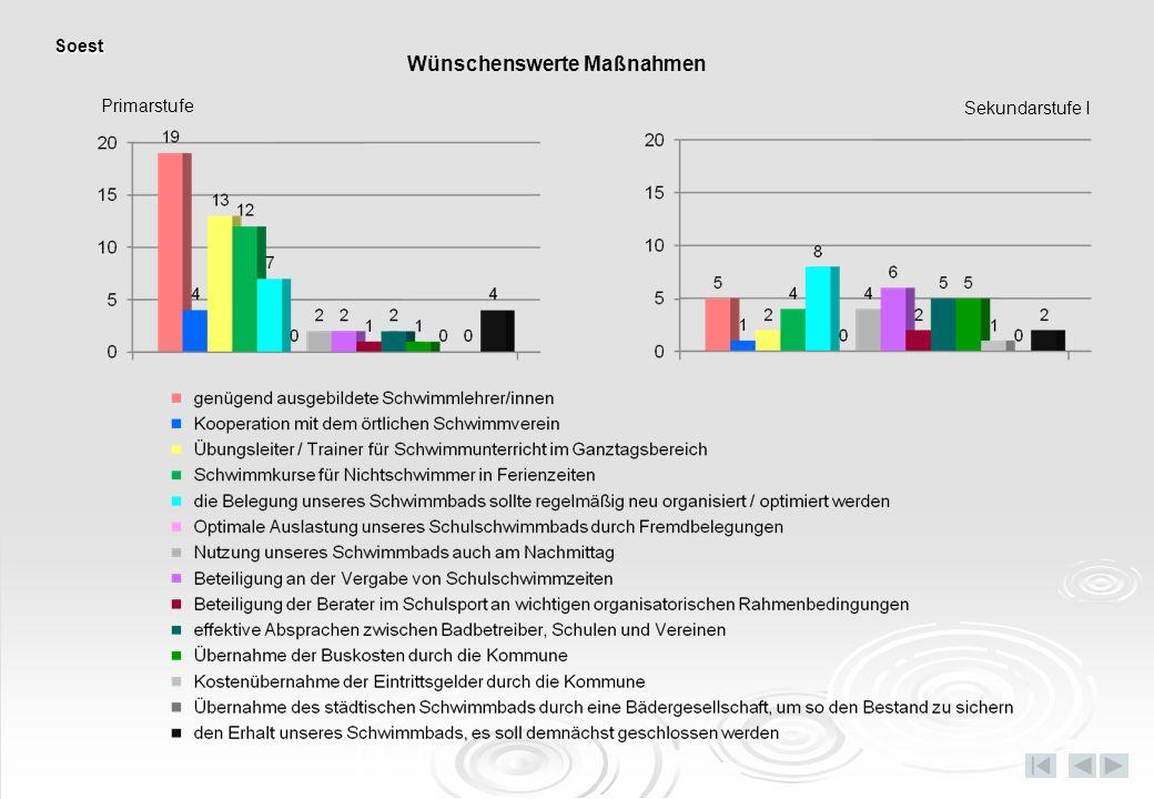 Primarstufe Sekundarstufe I Wünschenswerte Maßnahmen Soest