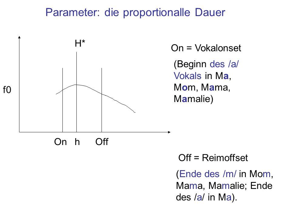SP (1990) Corpus X = {Ma, Mom, Mama, Mamalie} Y = {Lemm, Le Mann, Lemonick} Jeweils kombiniert mit: [Ma Le Mann]L-L% H* H+L* Eine Untersuchung vom (prenuklearen) X [Mamalie Lemonick]L-L% H* H+L* Zwei Versuchspersonen erzeugten eine Phrase der Form: [X Y]L-L% H*H+L* zu 2 Sprechgeschwindigkeiten primäre Wortbetonung