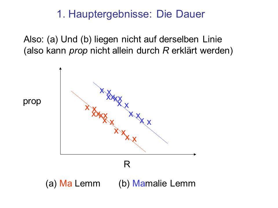 1. Hauptergebnisse: Die Dauer Die Reimauer allein kann die Links-Verlagerung nicht erklären.