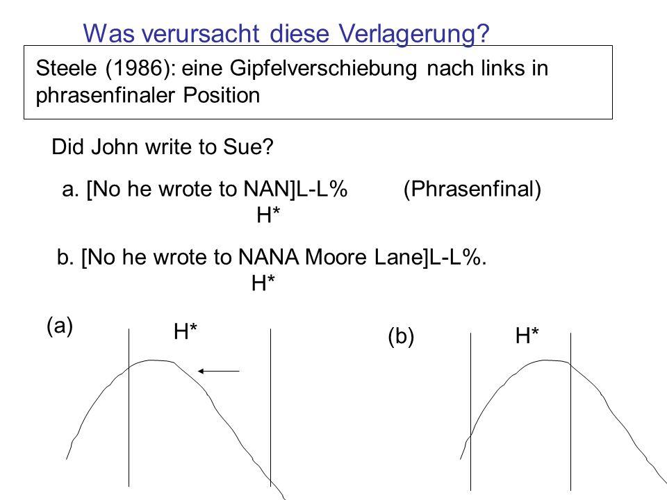 Silverman & Pierrehumbert, 1990 (SP): Verschiedene phonetische Kontexte führen auch zu einer Verlagerung des H* Gipfels im Vokal Kontext-bedingte Verlagerung des Gipfels H*