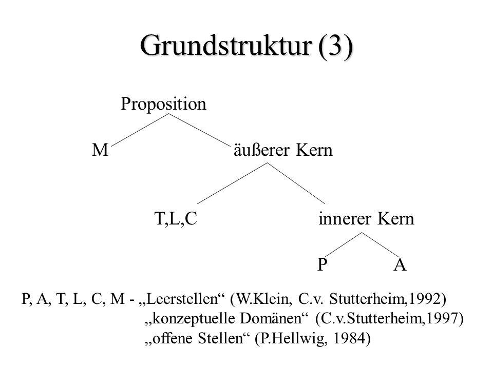 Grundstruktur (3) Proposition M äußerer Kern T,L,C innerer Kern P A P, A, T, L, C, M - Leerstellen (W.Klein, C.v. Stutterheim,1992) konzeptuelle Domän