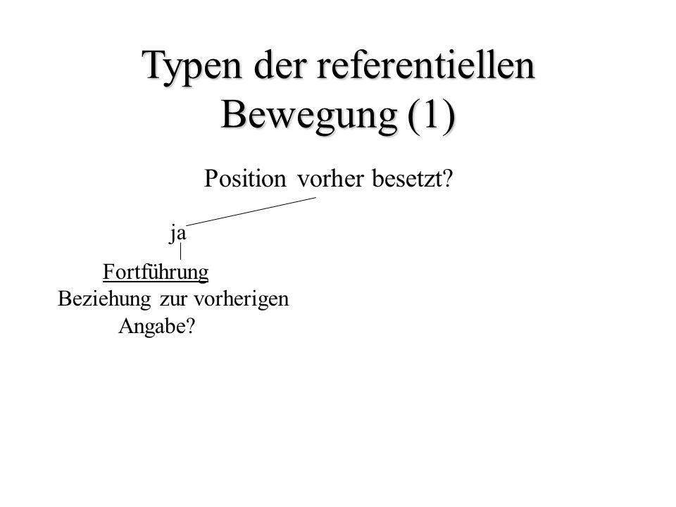 Typen der referentiellen Bewegung (1) Position vorher besetzt? ja Fortführung Beziehung zur vorherigen Angabe?