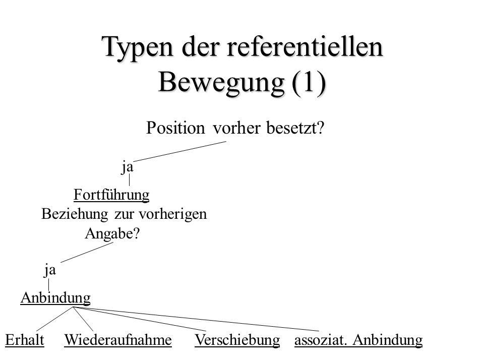 Typen der referentiellen Bewegung (1) Position vorher besetzt? ja Fortführung Beziehung zur vorherigen Angabe? ja Anbindung Erhalt Wiederaufnahme Vers