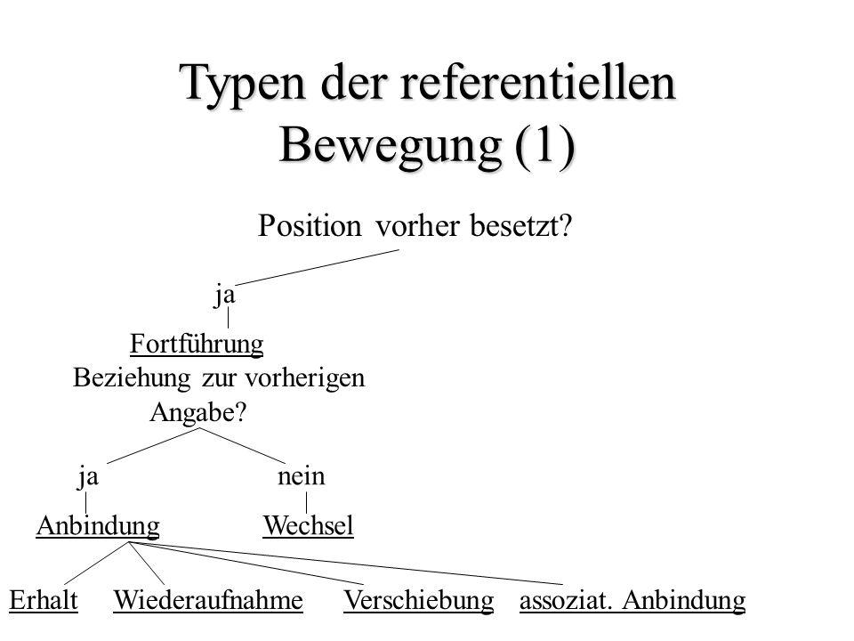 Typen der referentiellen Bewegung (1) Position vorher besetzt? ja Fortführung Beziehung zur vorherigen Angabe? janein Anbindung Wechsel Erhalt Wiedera