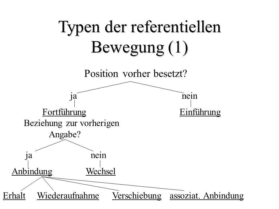 Typen der referentiellen Bewegung (1) Position vorher besetzt? janein Fortführung Beziehung zur vorherigen Angabe? Einführung janein Anbindung Wechsel