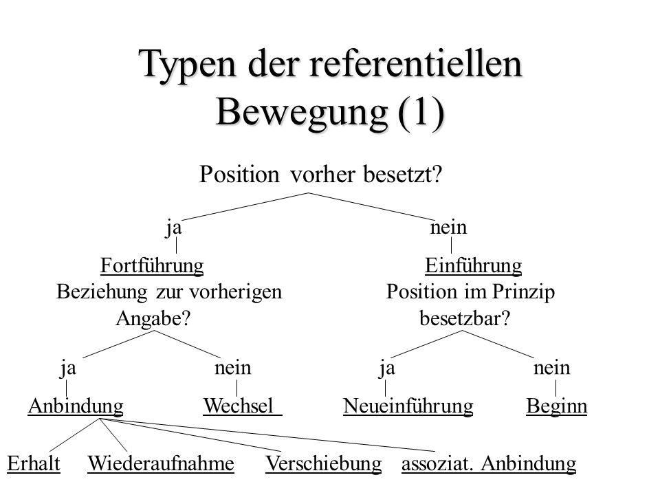 Typen der referentiellen Bewegung (1) Position vorher besetzt? janein Fortführung Beziehung zur vorherigen Angabe? Einführung Position im Prinzip bese