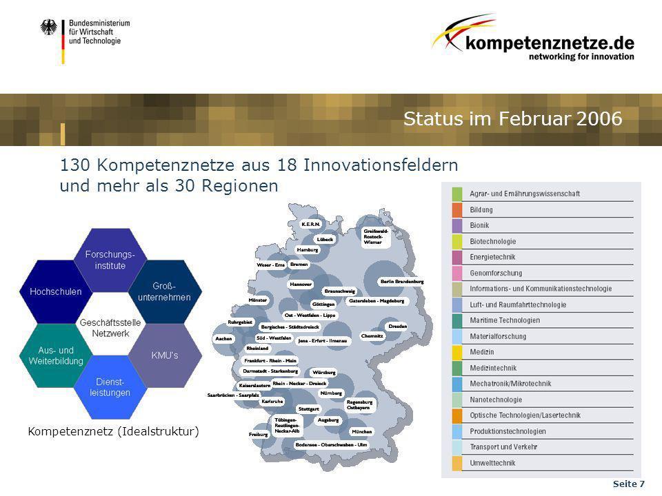 Seite 7 Status im Februar 2006 Kompetenznetz (Idealstruktur) 130 Kompetenznetze aus 18 Innovationsfeldern und mehr als 30 Regionen