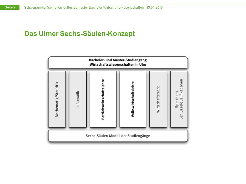 Schwerpunktpräsentation drittes Semester Bachelor Wirtschaftswissenschaften | 13.01.2010 Seite 2 Das Ulmer Sechs-Säulen-Konzept