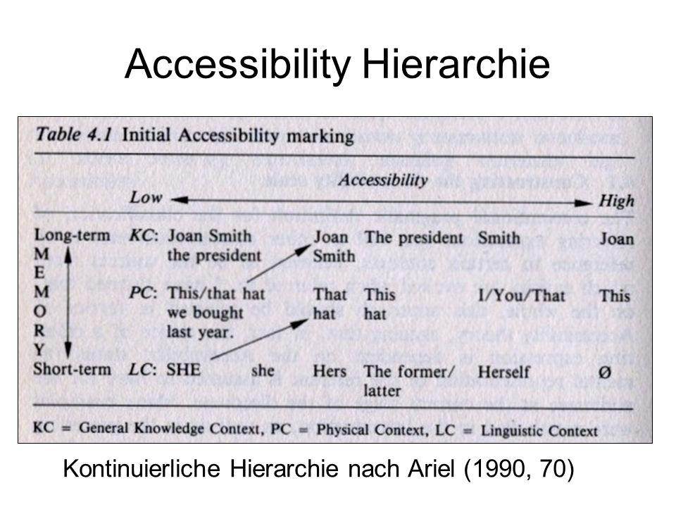 Accessibility Hierarchie Kontinuierliche Hierarchie nach Ariel (1990, 70)