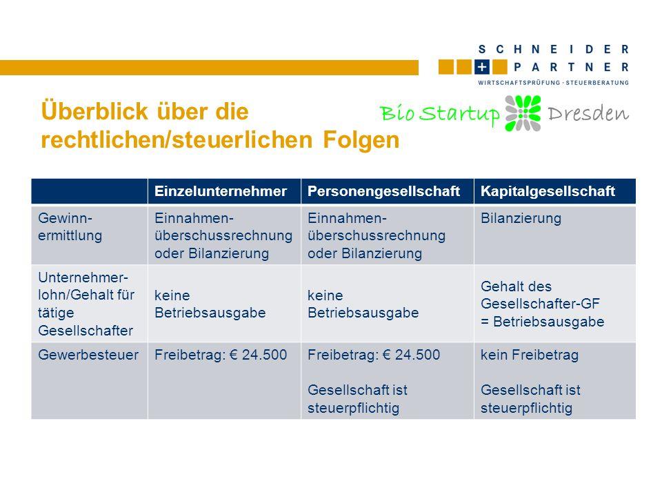 Bio Startup Dresden Überblick über die rechtlichen/steuerlichen Folgen EinzelunternehmerPersonengesellschaftKapitalgesellschaft Gewinn- ermittlung Ein
