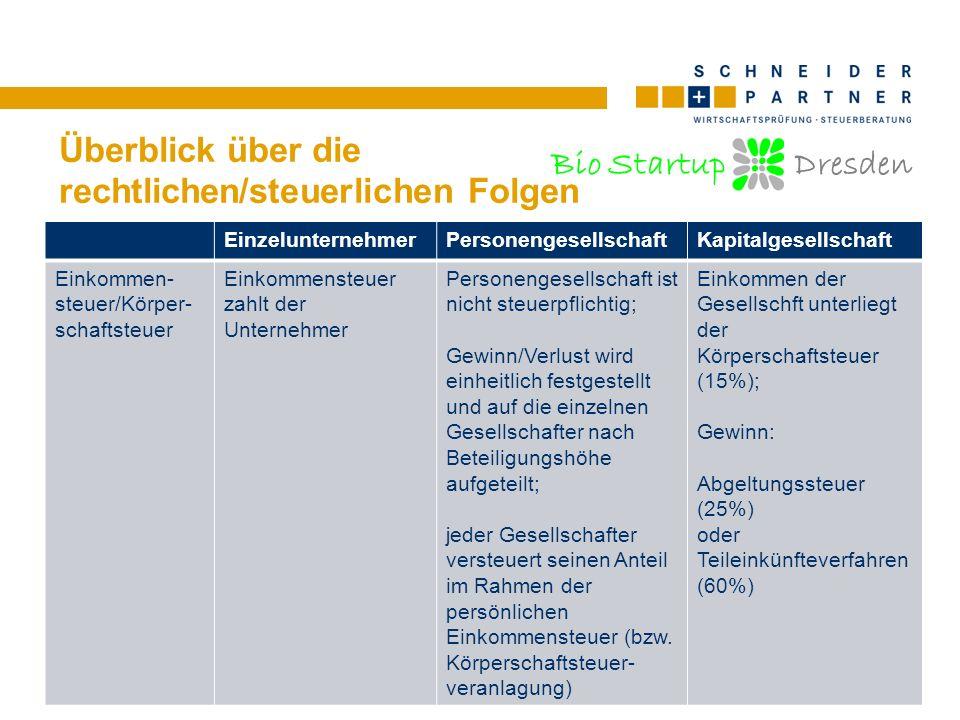 Bio Startup Dresden Überblick über die rechtlichen/steuerlichen Folgen EinzelunternehmerPersonengesellschaftKapitalgesellschaft Einkommen- steuer/Körp