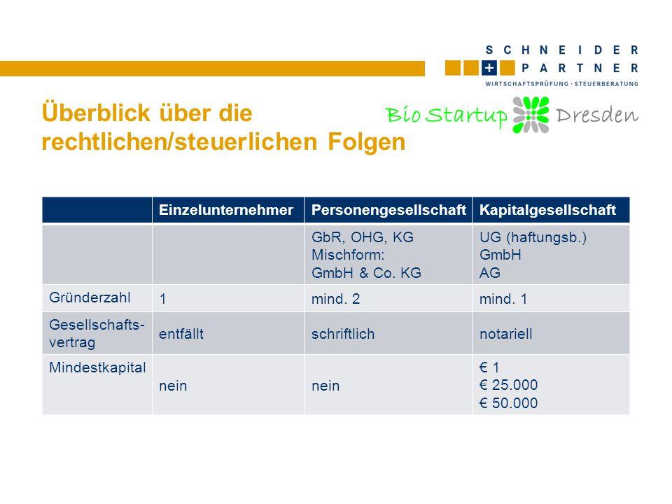 Bio Startup Dresden Überblick über die rechtlichen/steuerlichen Folgen EinzelunternehmerPersonengesellschaftKapitalgesellschaft Haftungunbeschränkt mit Geschäfts- und Privatvermögen Gesellschaft und Gesellschafter bei GbR/OHG unbeschränkt; Komplementäre bei KG unbeschränkt; Kommanditisten nur bis zur Höhe der Stammeinlage beschränkt auf das Gesellschafts- vermögen Haftung für Steuer- schulden Unternehmer jeder vollhaftende Gesellschafter Gesellschaft; ggf.
