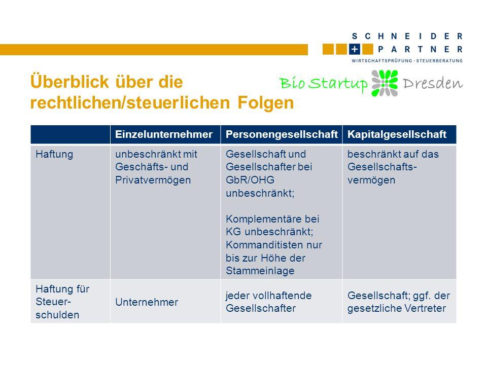 Bio Startup Dresden Überblick über die rechtlichen/steuerlichen Folgen EinzelunternehmerPersonengesellschaftKapitalgesellschaft Entscheidungs- befugnisse Unternehmer alleinGbR: gem.