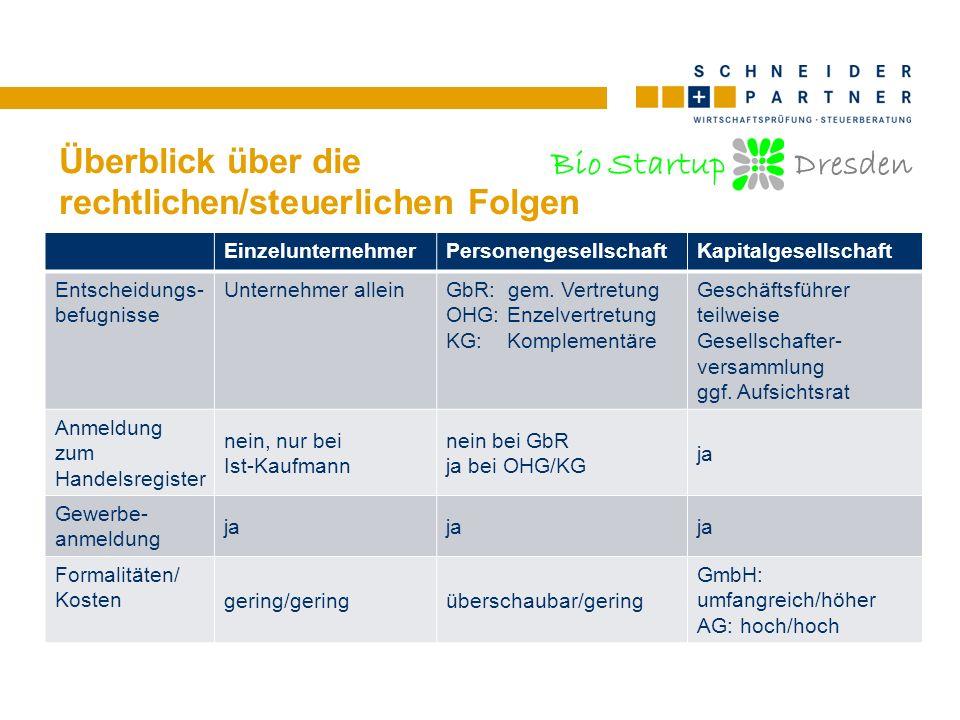 Bio Startup Dresden Überblick über die rechtlichen/steuerlichen Folgen EinzelunternehmerPersonengesellschaftKapitalgesellschaft Entscheidungs- befugni