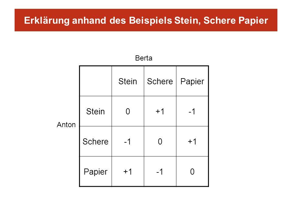 Erklärung anhand des Beispiels Stein, Schere Papier SteinScherePapier Stein0+1 Schere0+1 Papier+10 Berta Anton