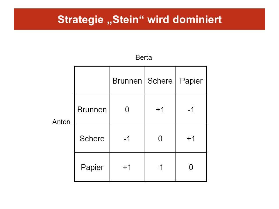 Strategie Stein wird dominiert BrunnenScherePapier Brunnen0+1 Schere0+1 Papier+10 Berta Anton