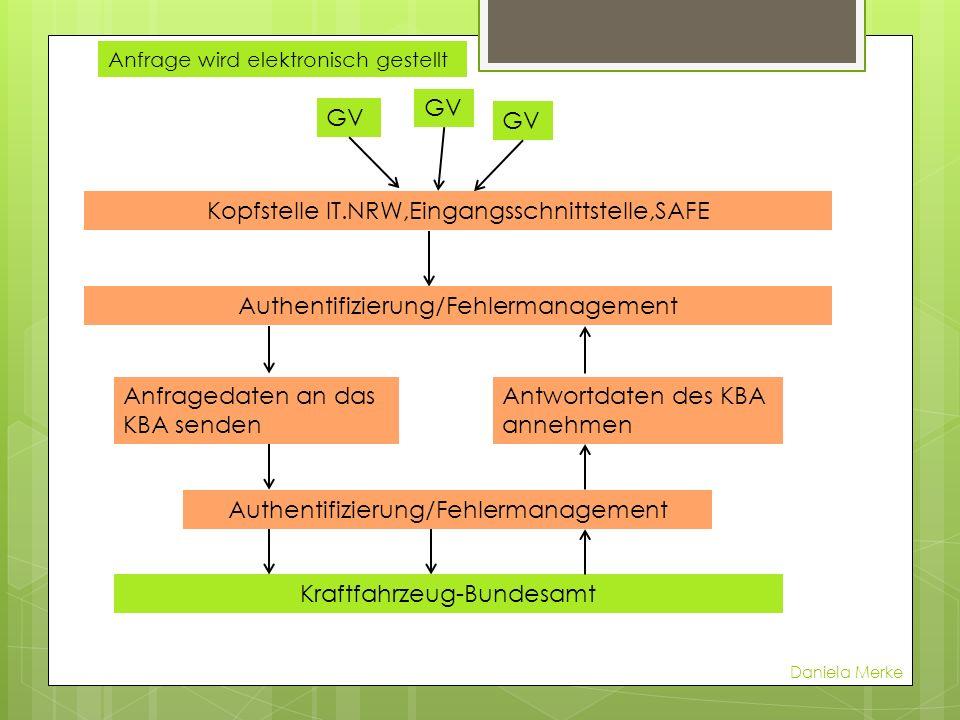 GV Kopfstelle IT.NRW,Eingangsschnittstelle,SAFE Authentifizierung/Fehlermanagement Anfrage wird elektronisch gestellt Anfragedaten an das KBA senden A