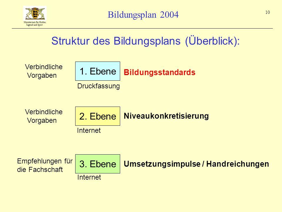 Ministerium für Kultus, Jugend und Sport Bildungsplan 2004 10 Struktur des Bildungsplans (Überblick): Verbindliche Vorgaben 1. Ebene Bildungsstandards