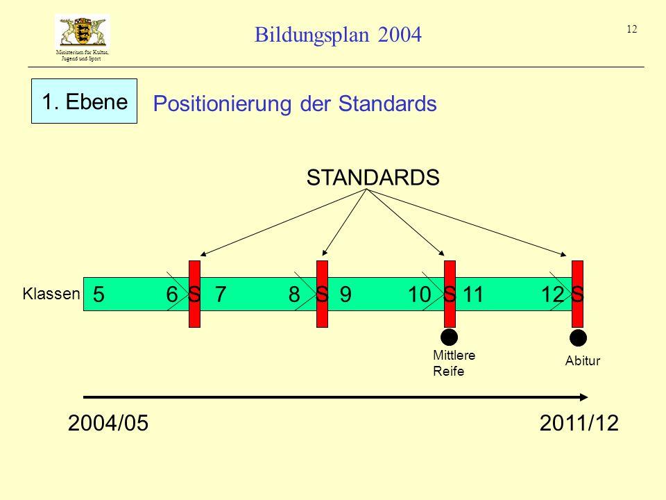 Ministerium für Kultus, Jugend und Sport Bildungsplan 2004 12 5 6 S 11 129 107 8 STANDARDS Klassen Abitur Mittlere Reife SSS Positionierung der Standa