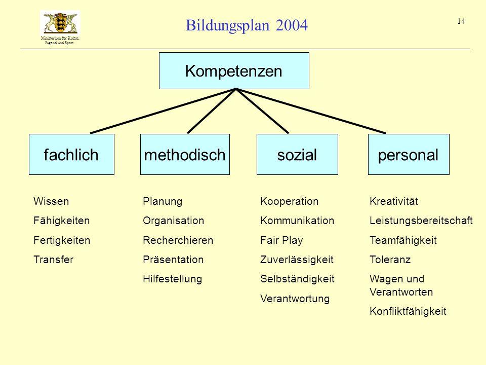 Ministerium für Kultus, Jugend und Sport Bildungsplan 2004 14 fachlichmethodischsozialpersonal Kompetenzen Wissen Fähigkeiten Fertigkeiten Transfer Pl