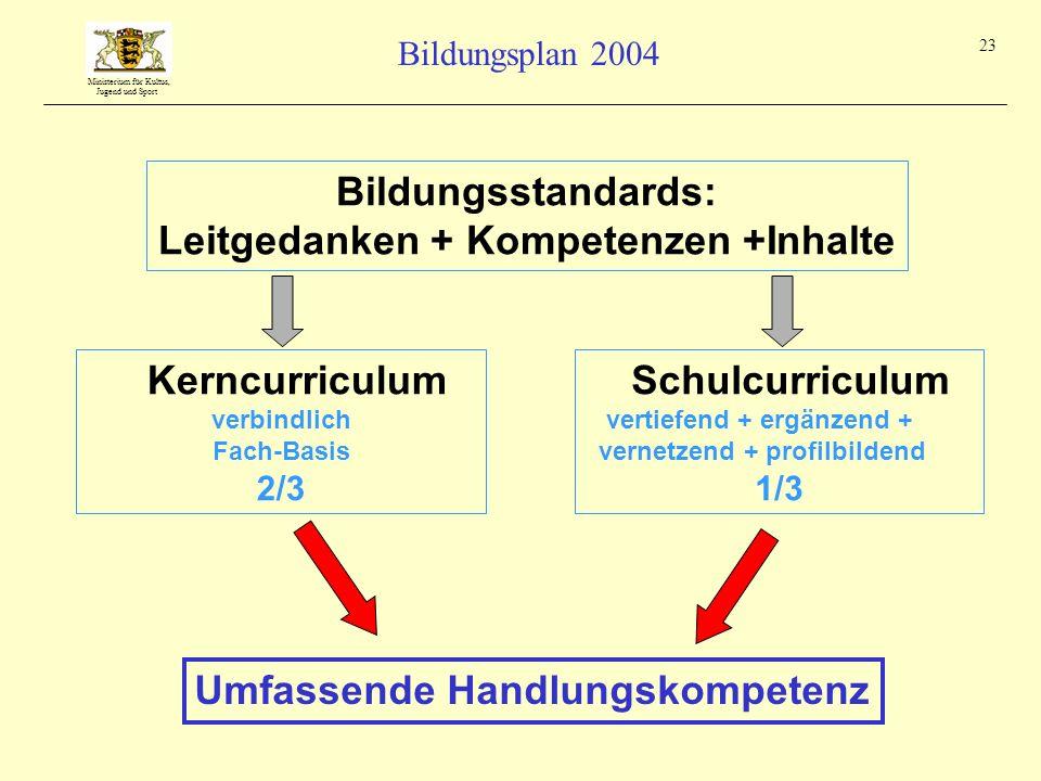 Ministerium für Kultus, Jugend und Sport Bildungsplan 2004 23 Umfassende Handlungskompetenz Bildungsstandards: Leitgedanken + Kompetenzen +Inhalte Ker