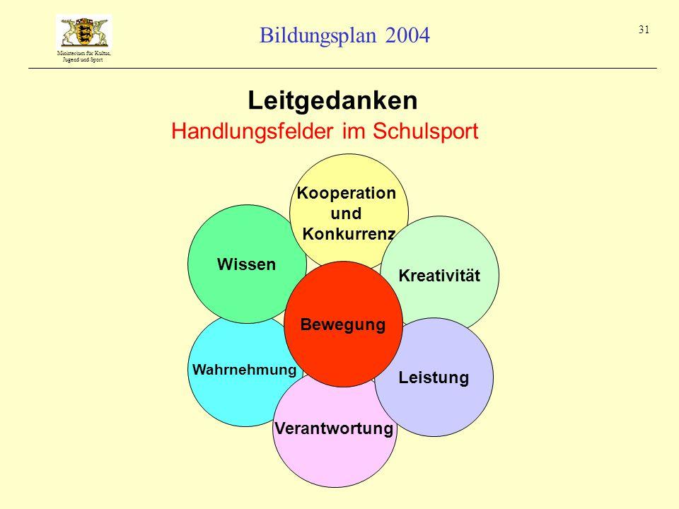 Ministerium für Kultus, Jugend und Sport Bildungsplan 2004 31 Wahrnehmung Verantwortung Wissen Kooperation und Konkurrenz Kreativität Handlungsfelder