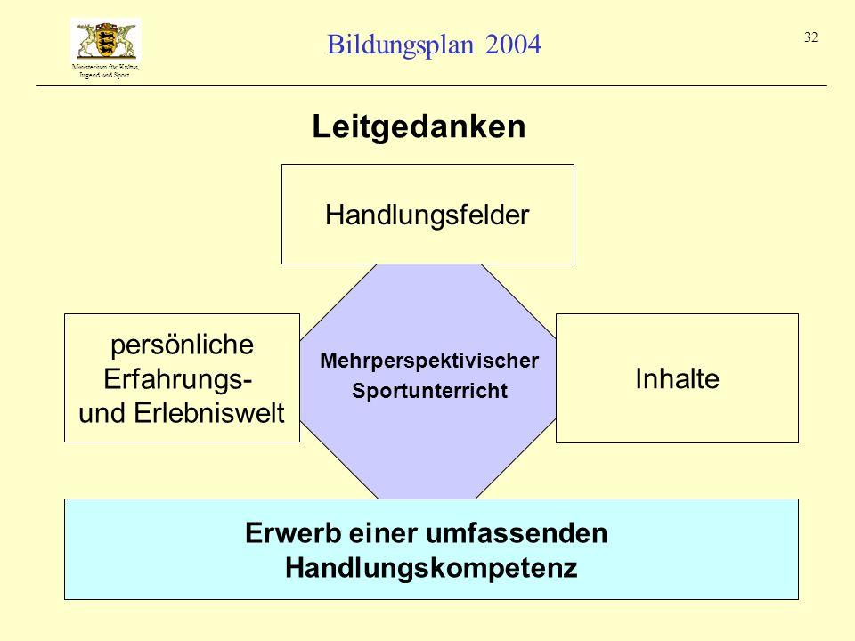 Ministerium für Kultus, Jugend und Sport Bildungsplan 2004 32 Leitgedanken persönliche Erfahrungs- und Erlebniswelt Handlungsfelder Inhalte Erwerb ein