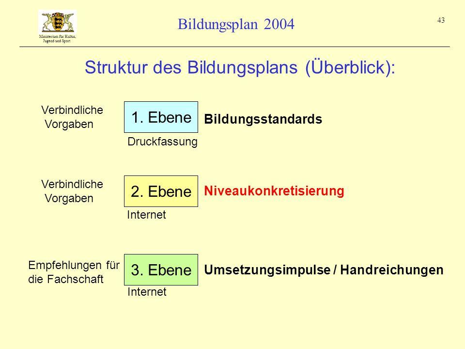 Ministerium für Kultus, Jugend und Sport Bildungsplan 2004 43 Struktur des Bildungsplans (Überblick): Verbindliche Vorgaben 1. Ebene Bildungsstandards