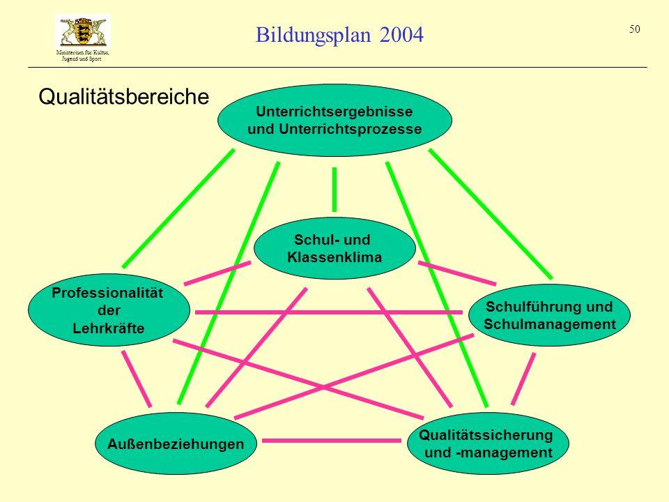 Ministerium für Kultus, Jugend und Sport Bildungsplan 2004 50 Unterrichtsergebnisse und Unterrichtsprozesse Schul- und Klassenklima Qualitätssicherung