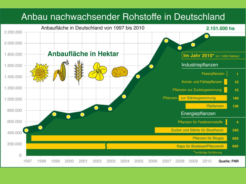 Neue Regelungen für Biomasse im EEG 2012 Biogasanlagen, in denen mehr als 50% Mais oder Getreidekorn einschl.