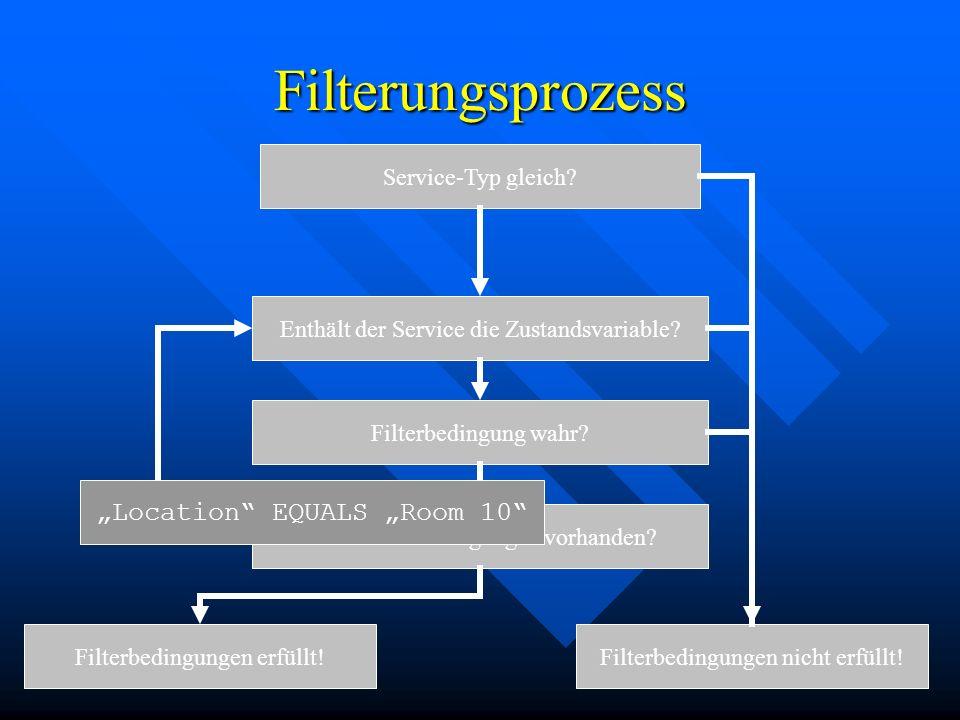 12 Filterungsprozess Service-Typ gleich? Enthält der Service die Zustandsvariable? Filterbedingung wahr?Noch Filterbedingungen vorhanden? Filterbeding