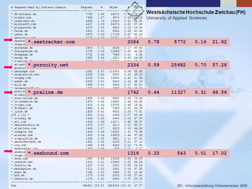 Westsächsische Hochschule Zwickau (FH) University of Applied Sciences ZKI - Inforveranstaltung Wintersemester 2006 fahrlässige oder gar vorsätzliche U